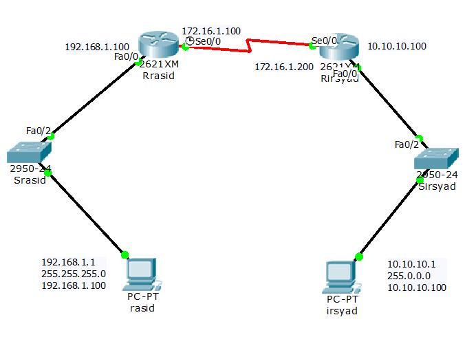 konfigurasi-router-statis-dan-dinamis