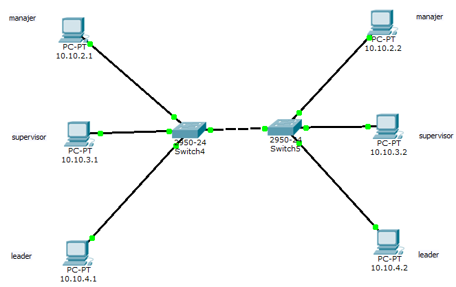 vlan-2-switch-trunk